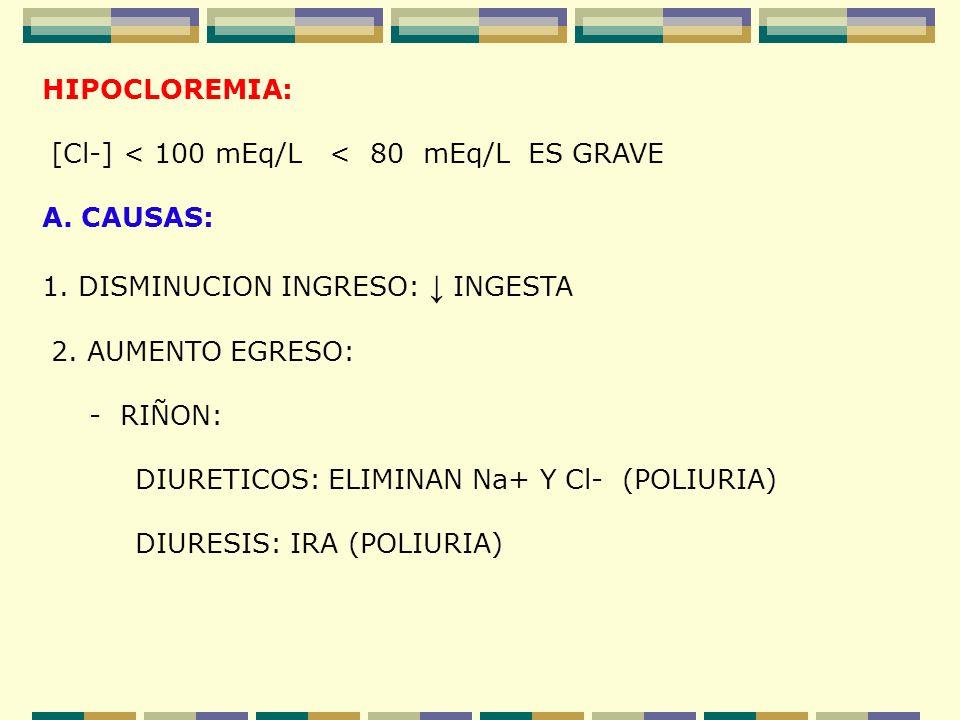 HIPOCLOREMIA: [Cl-] < 100 mEq/L < 80 mEq/L ES GRAVE. A. CAUSAS: 1. DISMINUCION INGRESO: ↓ INGESTA.